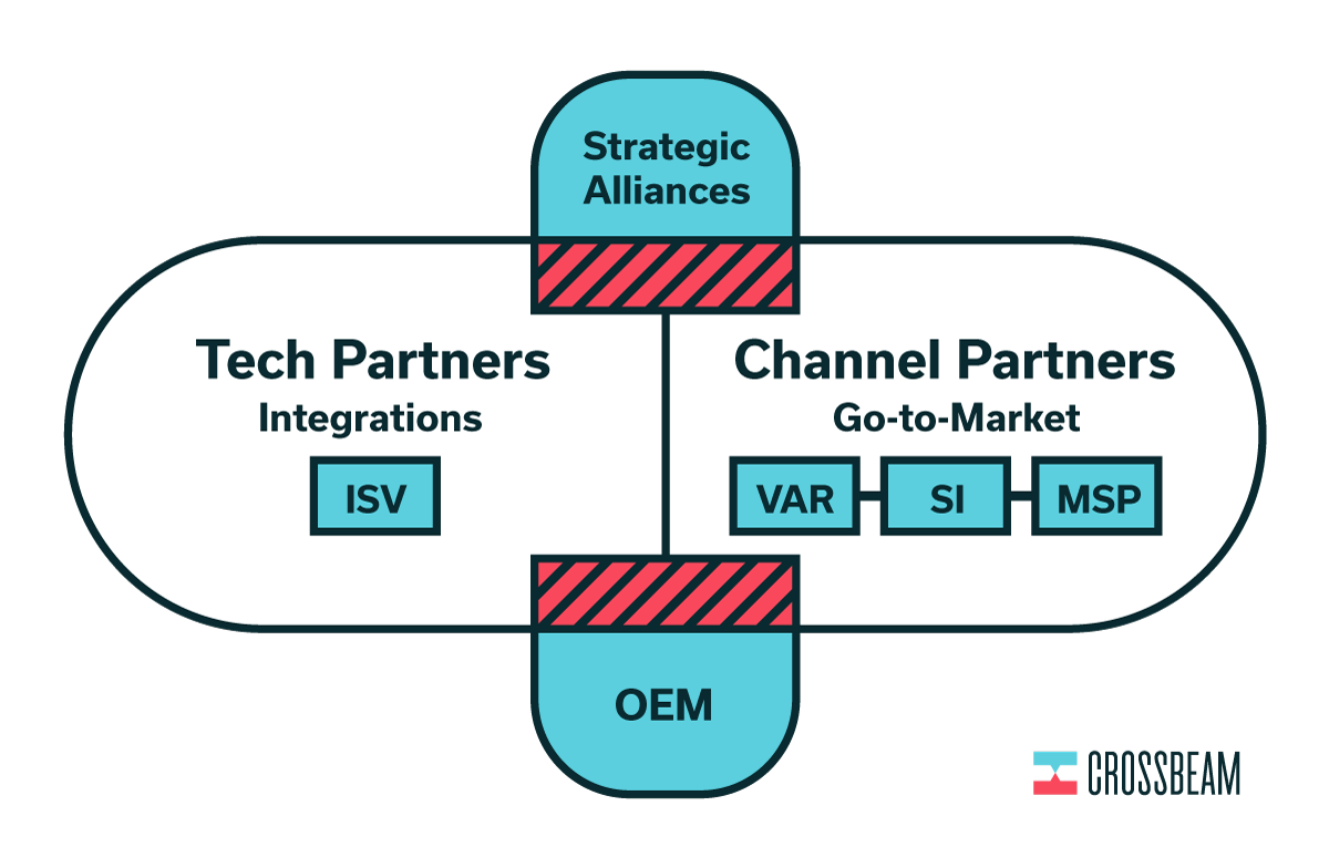 Partners-Diagram-101